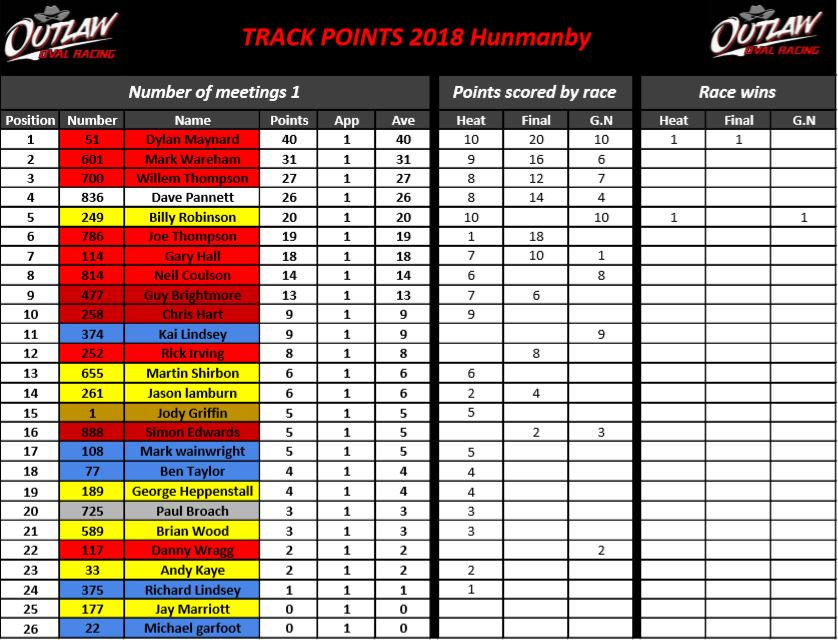 Hunmanby track points 1.JPG