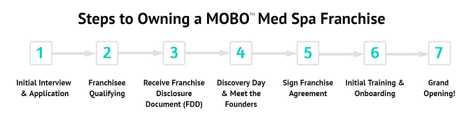Steps to Owning a MOBO Franchise