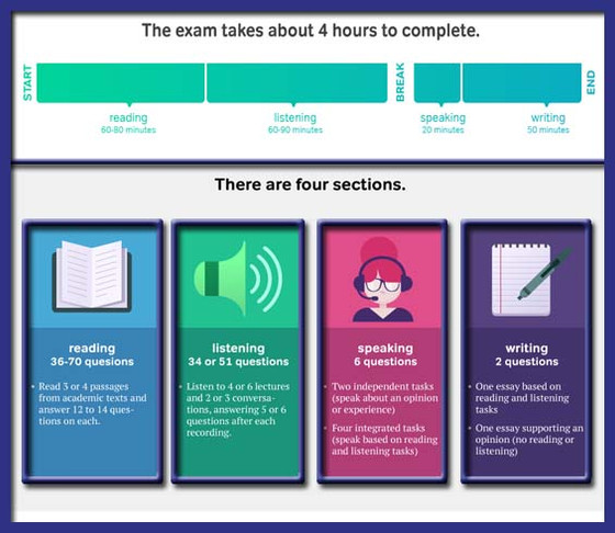What is TOEFL all about?