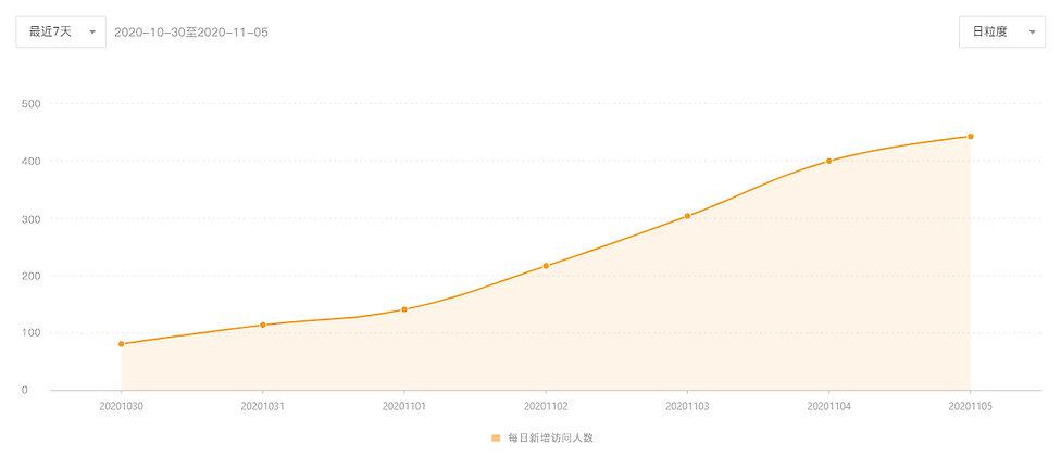 数据图_每日新增.jpg