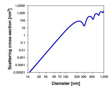 light-syns-graph.jpg