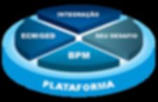 Plataforma ECM / BPM / GED / EDMS / PPM