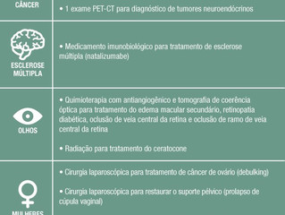 Rol da ANS é atualizado com 18 novos procedimentos que planos de saúde devem oferecer ao consumidor
