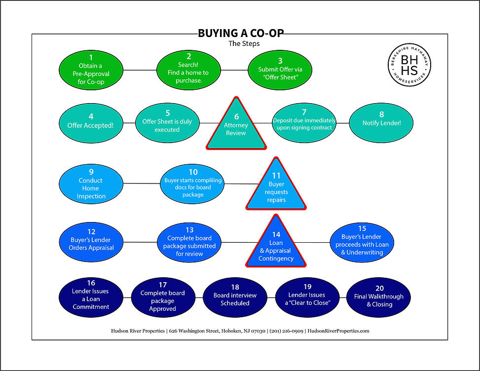Co-op Process cover.jpg