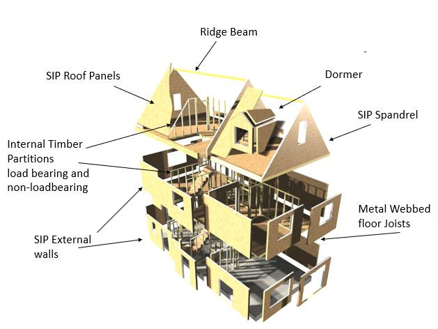 Exploded View of Eco SIPs Homes Structural Insulated Panel house kit