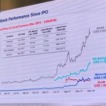 BeiGene, WuXi, Genscript, Zai Lab stocks since IPO