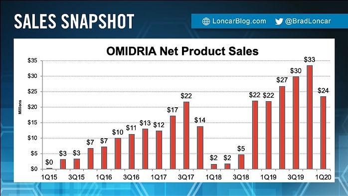OMIDRIA Sales