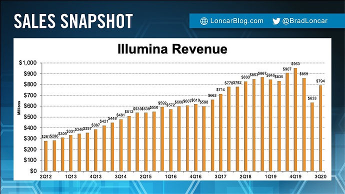 Illumina Revenue