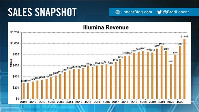 Illumina Revenue