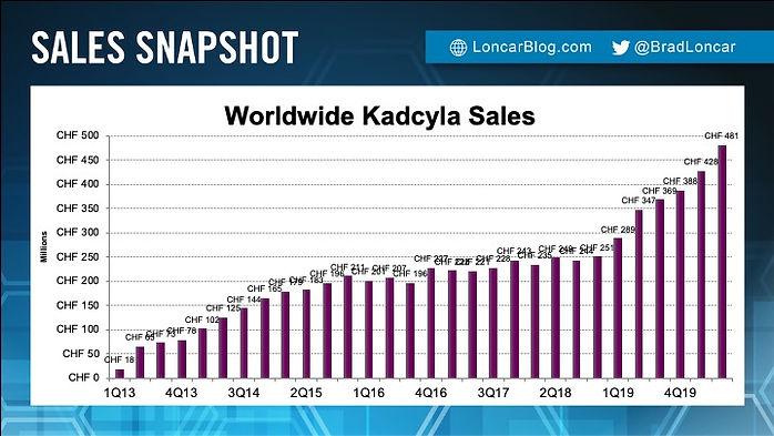 Kadcyla Sales