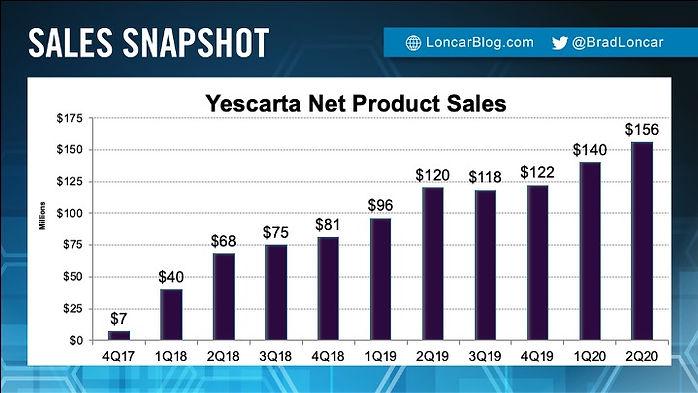 Yescarta Sales