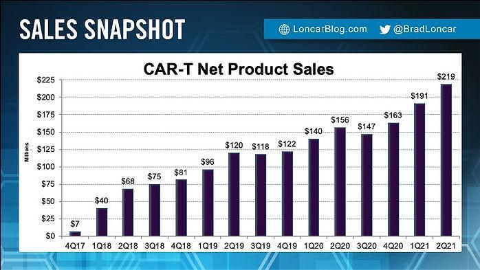 Kite CAR-T sales