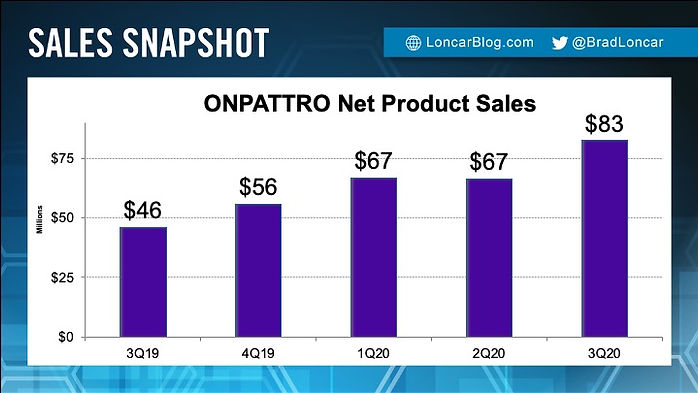 ONPATTRO Sales