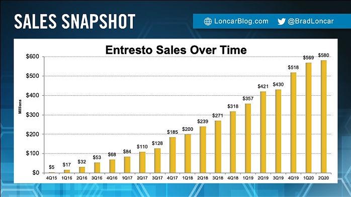 Entresto Sales
