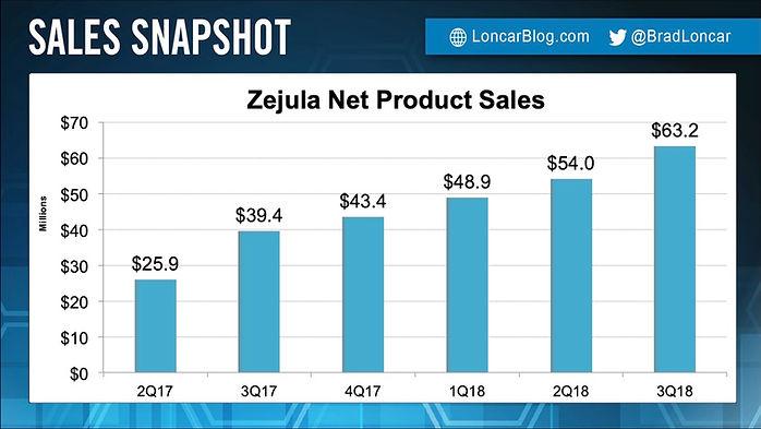 Zejula Sales