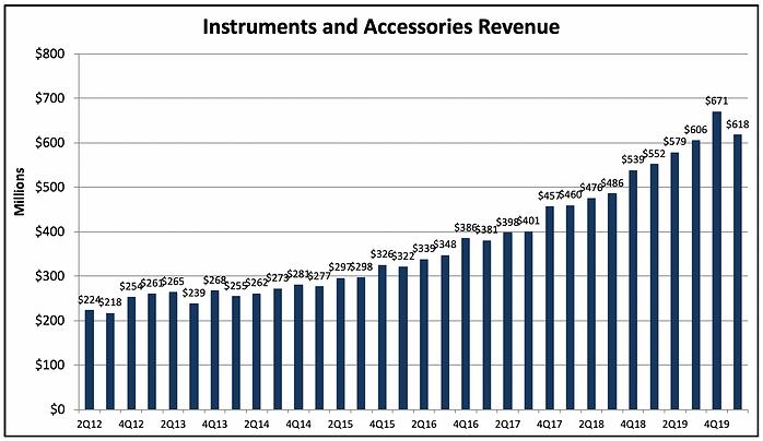 ISRG Instruments Revenue