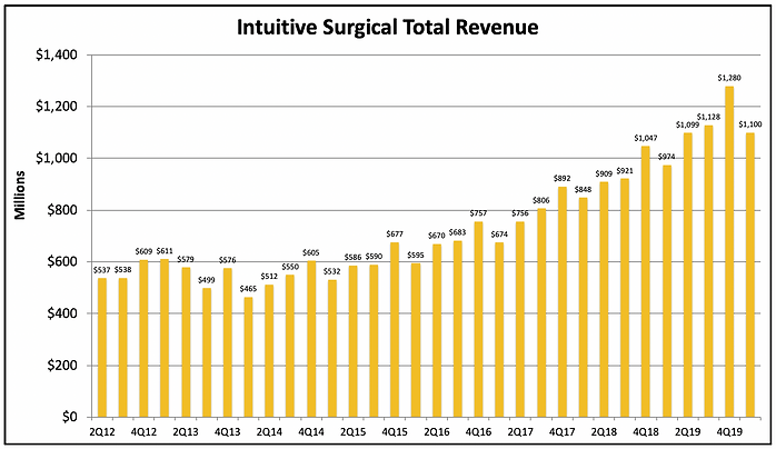 ISRG Revenue