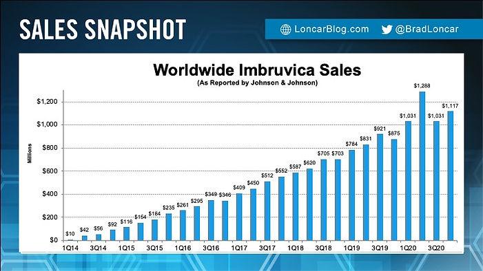 JNJ Imbruvica Sales