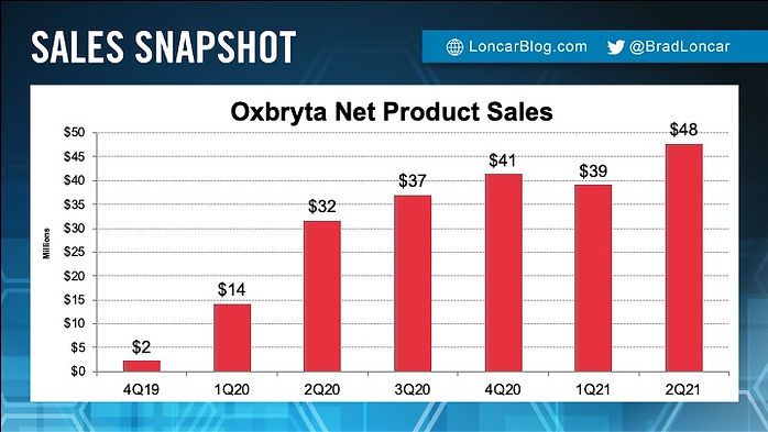 Oxbryta Sales