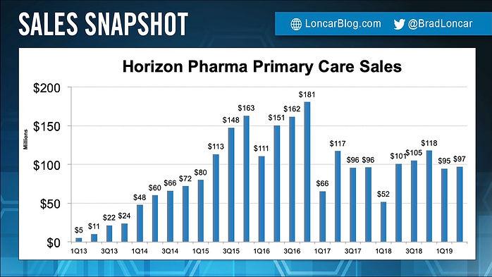 Horizon Primary Care Sales