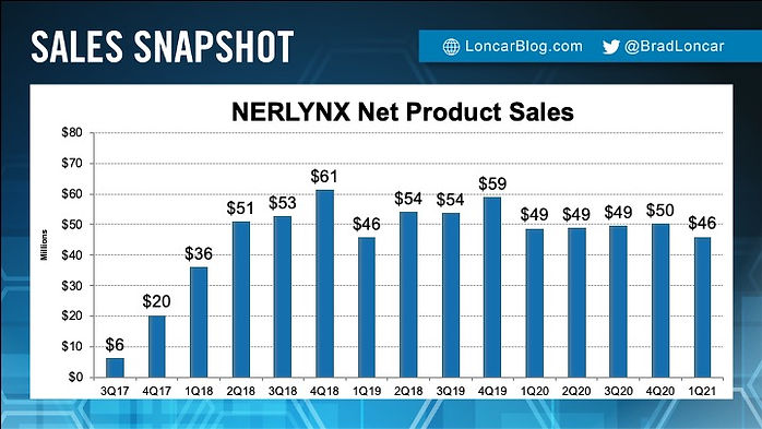 NERLYNX Sales