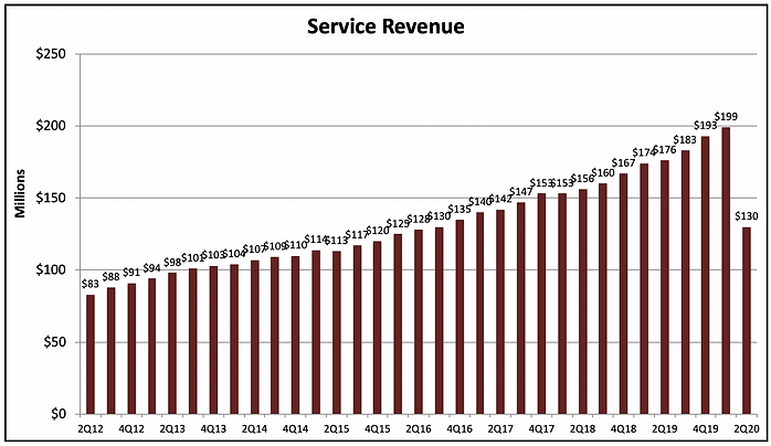 ISRG Service Revenue