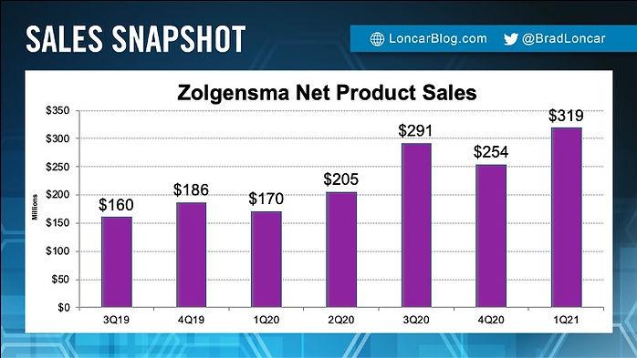 Zolgensma Sales