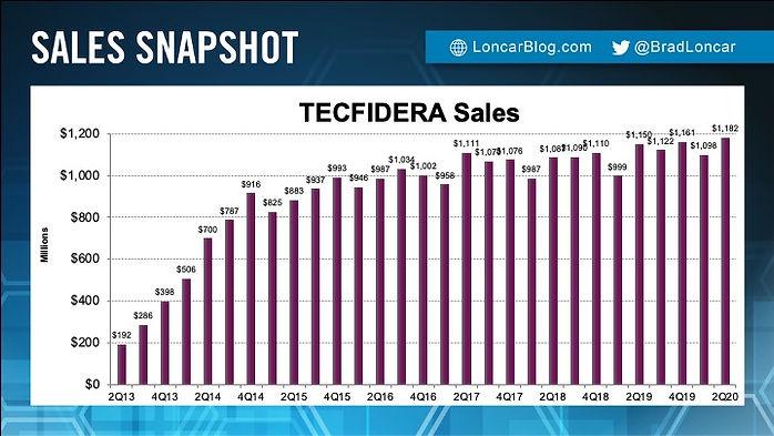 Tecfidera Sales
