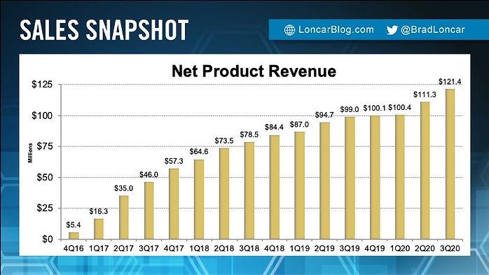 Sarepta Net Product Revenue