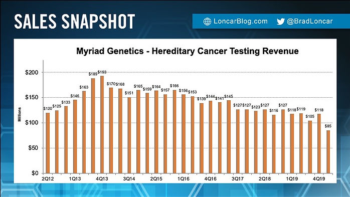 Myriad Hereditary Cancer Testing