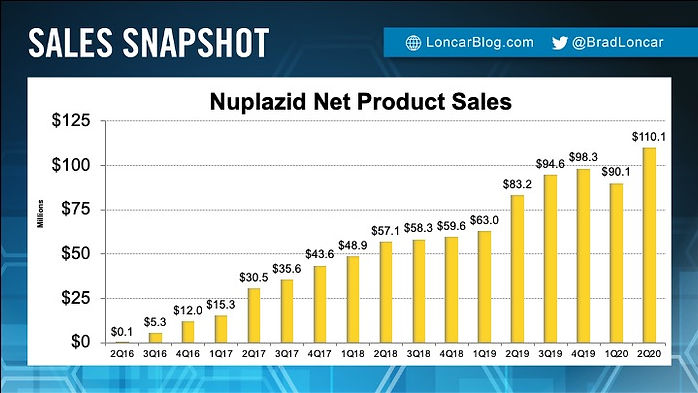 Nuplazid Sales