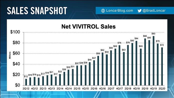 VIVITROL Sales