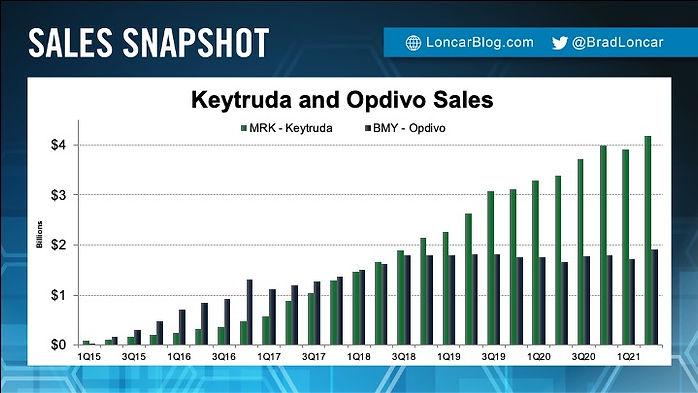 Keytruda and Opdivo sales