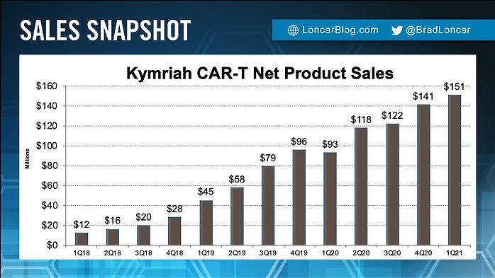 Kymriah Sales