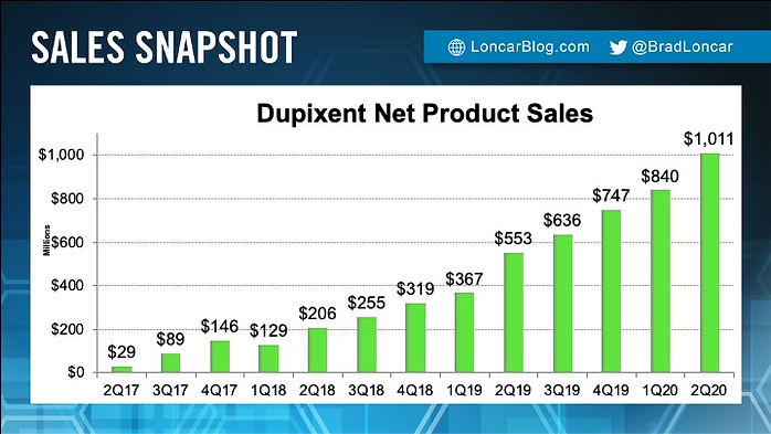 Dupixent Sales