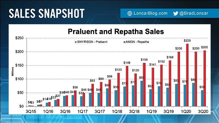 Praluent Sales