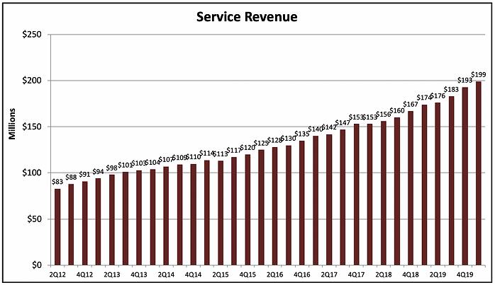 ISRG Service Revenue