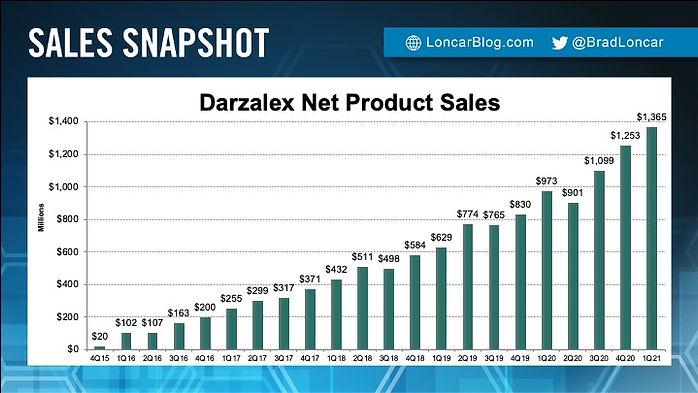 Darzalex Sales