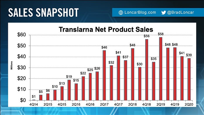 Translarna Sales