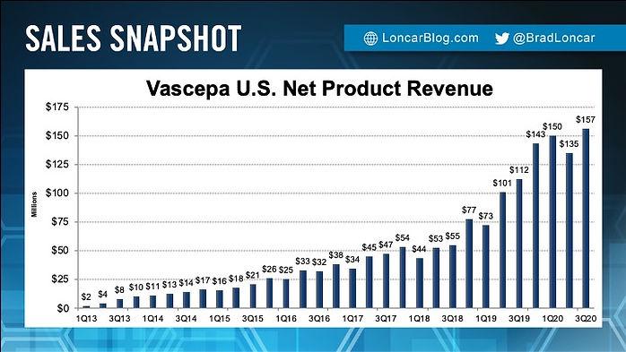 Vascepa Sales