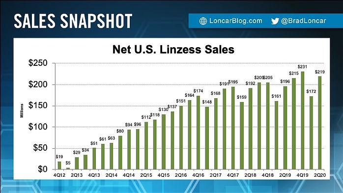 Linzess Sales