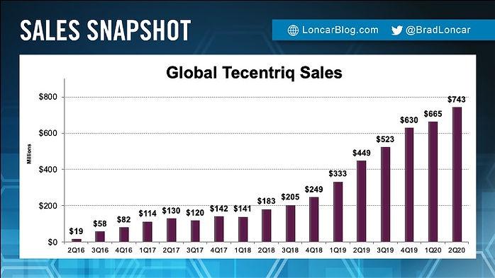 Tecentriq Sales