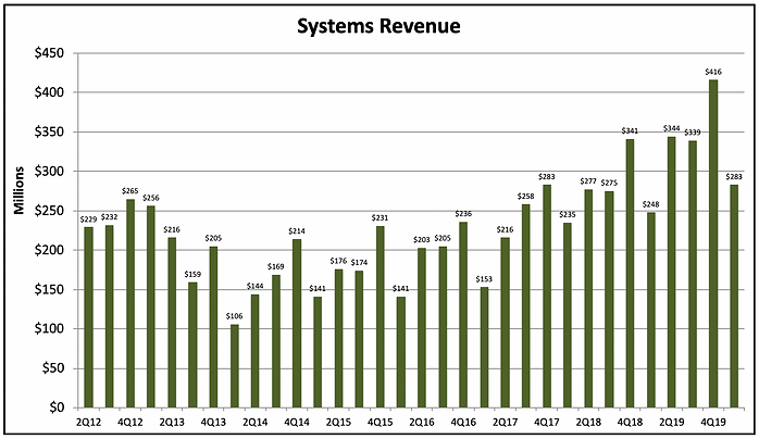 ISRG Systems Revenue