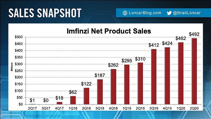 Imfinzi Sales