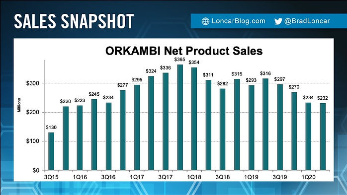 Orkambi Sales
