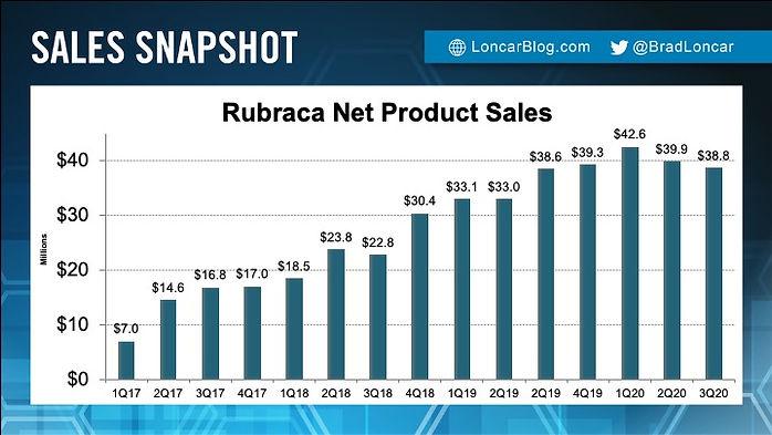 Rubraca Sales