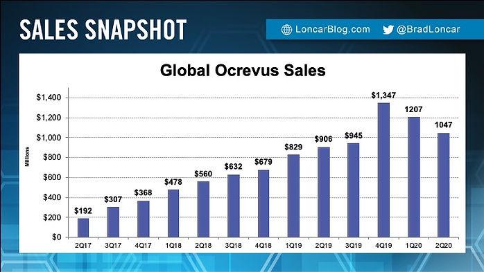 Ocrevus Sales