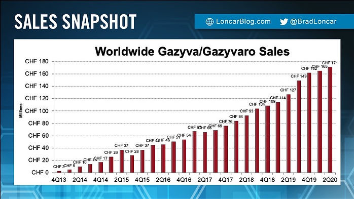 Gazyva Sales
