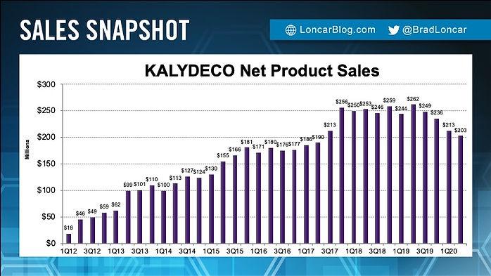 KALYDECO Sales