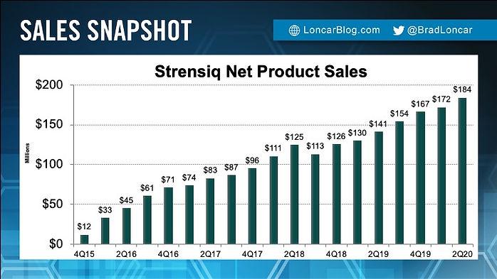 Strensiq Sales